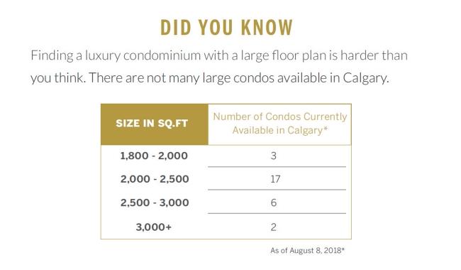 Did You Know - Condominium